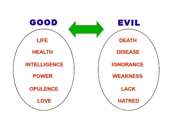 the existence and evolution of evil Evil and such a god is unlikely or impossible darwins god evolution and the problem of evil cornelius g hunter  of reconciling the existence of evil with the.