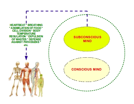 how to talk to subconscious mind